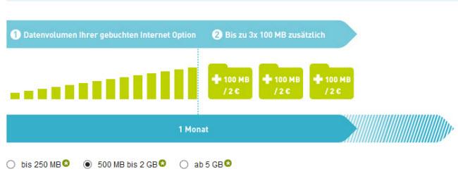 Die BASE Datenautomatik für den jeweiligen Internet-Tarif
