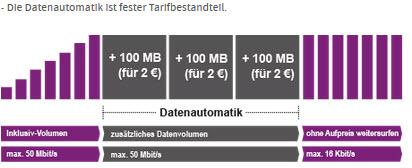yourfone-datenautomatik