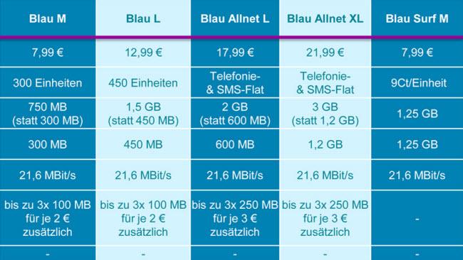 blau-neue-tarife-19-7